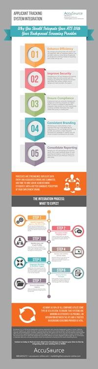 Infographic: Advantages of ATS Integration
